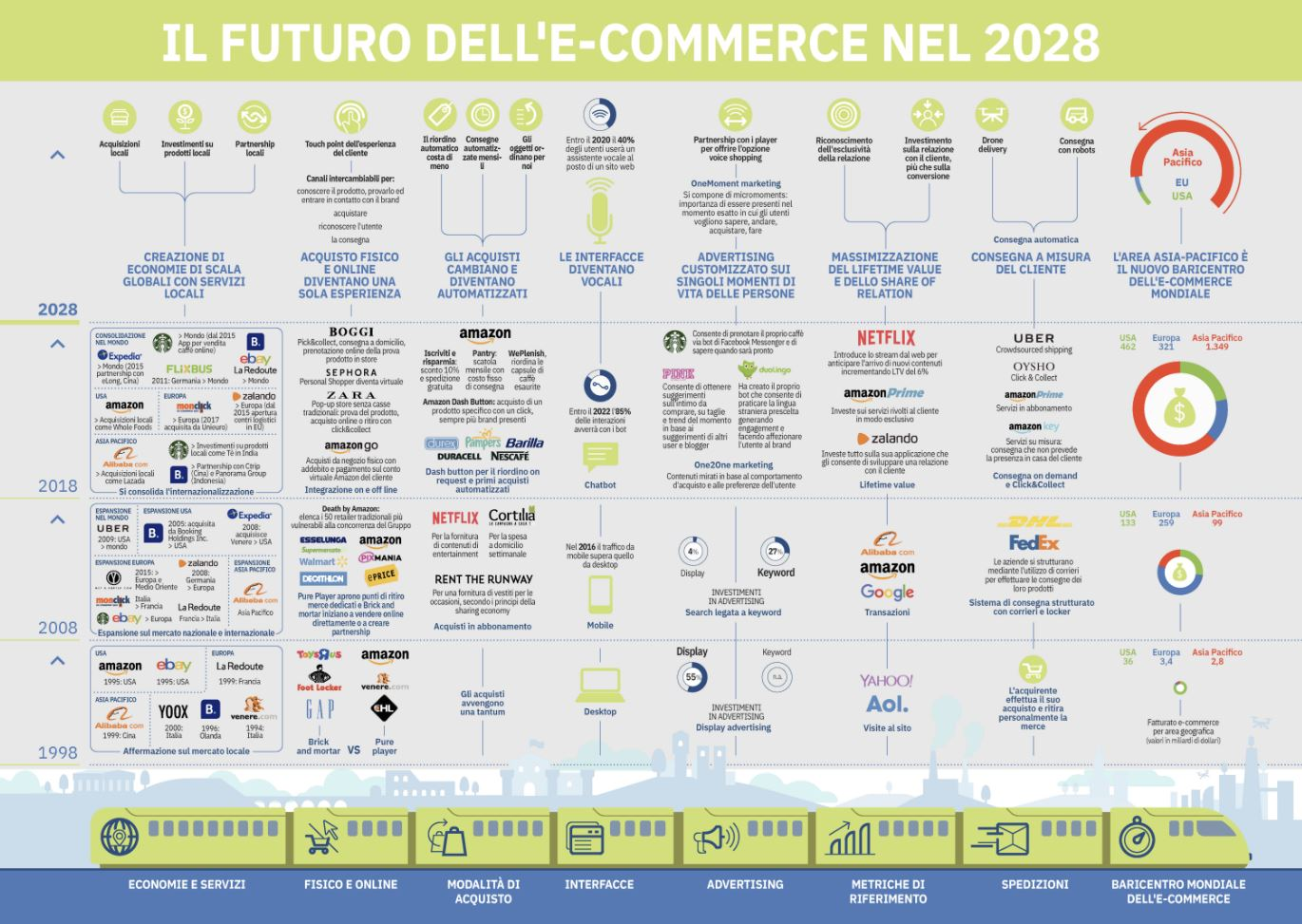 e-commerce futuro